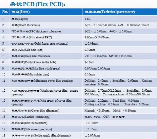 柔性PCB制程能力